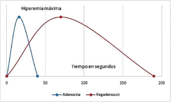 La fiabilidad de la medición de reserva de flujo fraccional en pacientes con diabetes mellitus