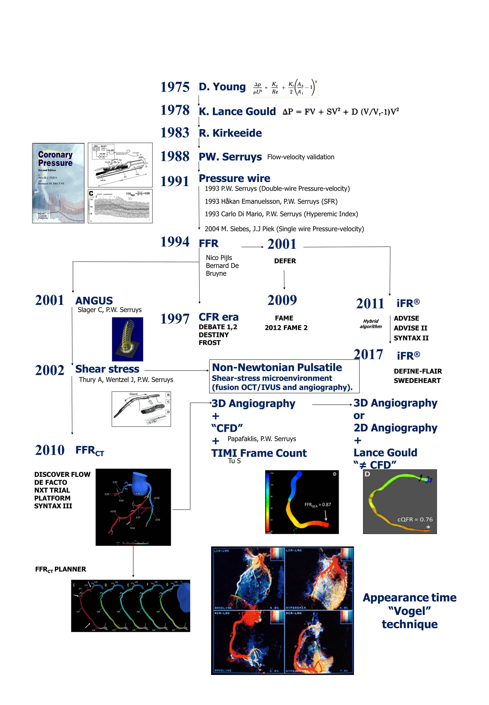 A newborn journal of interventional cardiology  Where are we
